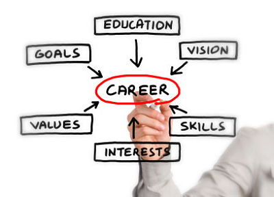 CPA career development
