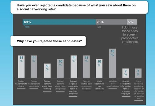 Why employers rejected candidates