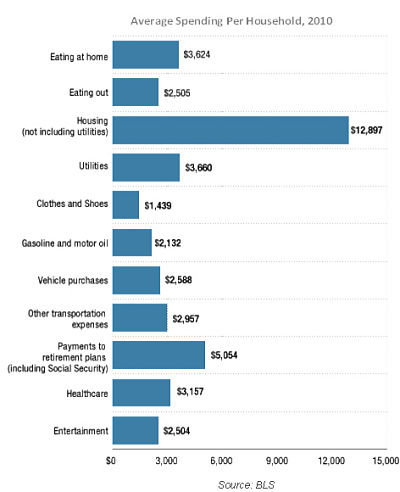 Average spending per household
