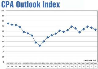 CPA Outlook Index